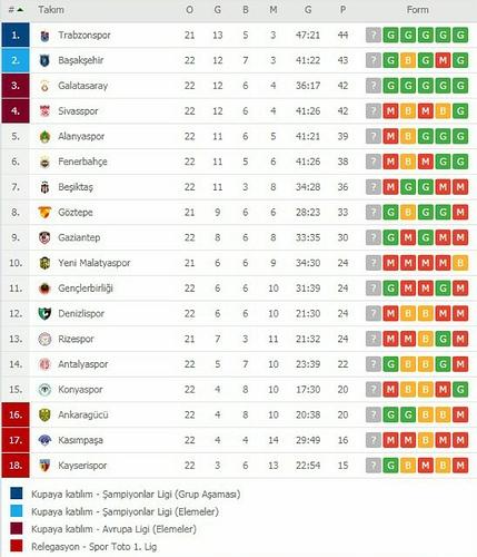 Süper Lig Puan Cetveli 2019-2020 22. Hafta